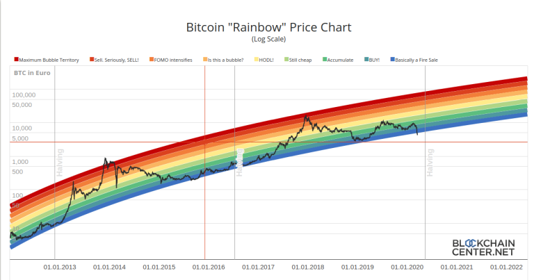 rainbow - How the Corona Crisis affects Bitcoin, Ethereum and other Cryptocurrencies