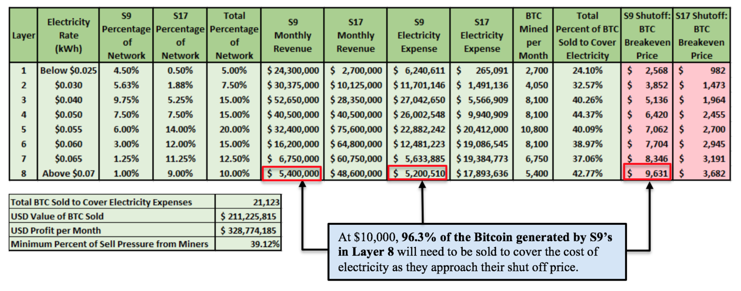 electricity expenses - Halving: The Crazy bet of Bitcoin Miners