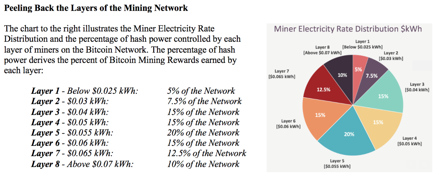 electricity rate - Halving: The Crazy bet of Bitcoin Miners
