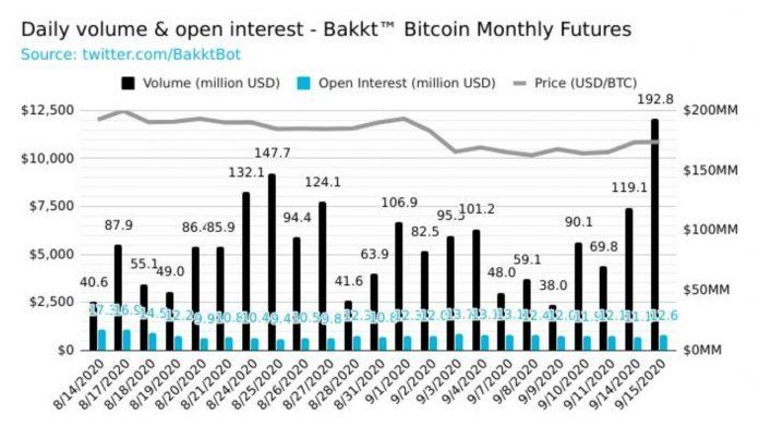 Bakkt stats - Bakkt Hits a Volume Record, 200 Million Dollars in One Day