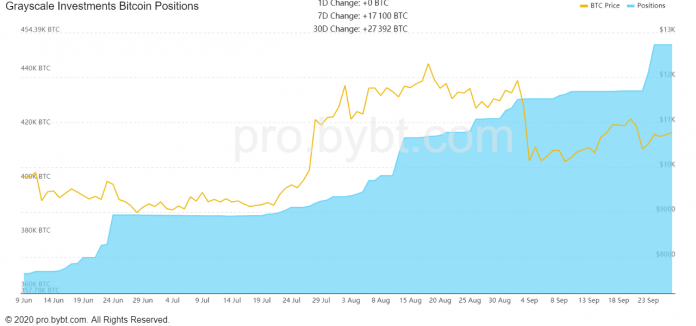 btc Grayscale - Grayscale Buys $183 Million Worth of Bitcoin in 3 Days