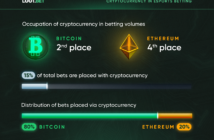 Crypto Esports Betting 1 214x140 - Research Reveals Cryptocurrency Owners to Be the Riskiest Esports Bettors