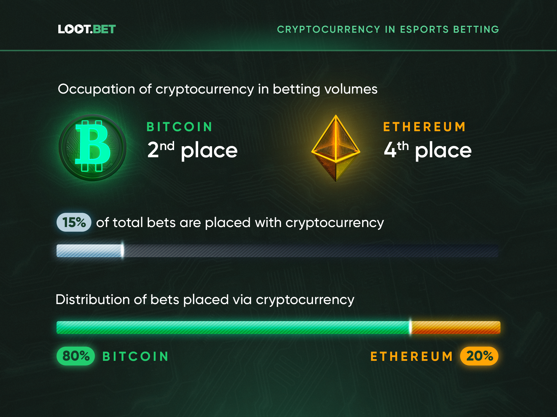 Crypto Esports Betting 1 - Research Reveals Cryptocurrency Owners to Be the Riskiest Esports Bettors