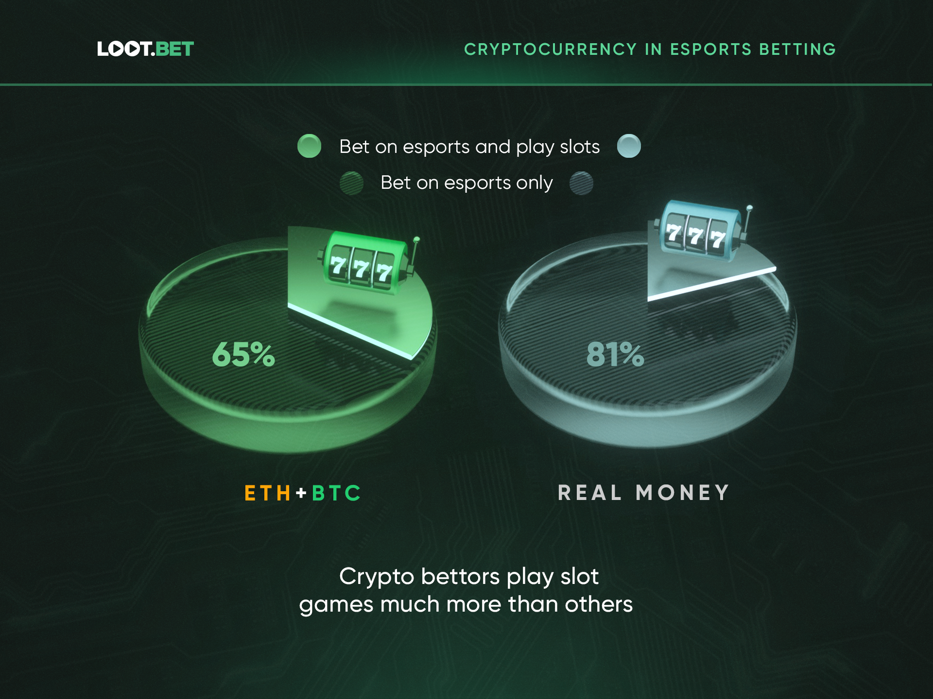 Crypto Esports Betting 3 - Research Reveals Cryptocurrency Owners to Be the Riskiest Esports Bettors