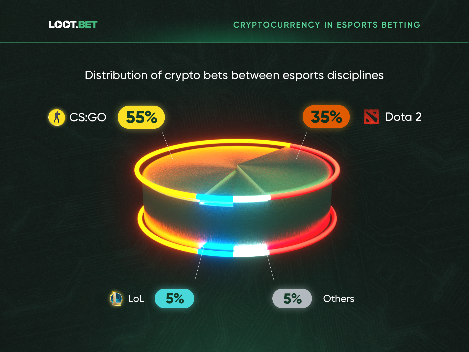 Crypto Esports Betting 4 - Research Reveals Cryptocurrency Owners to Be the Riskiest Esports Bettors