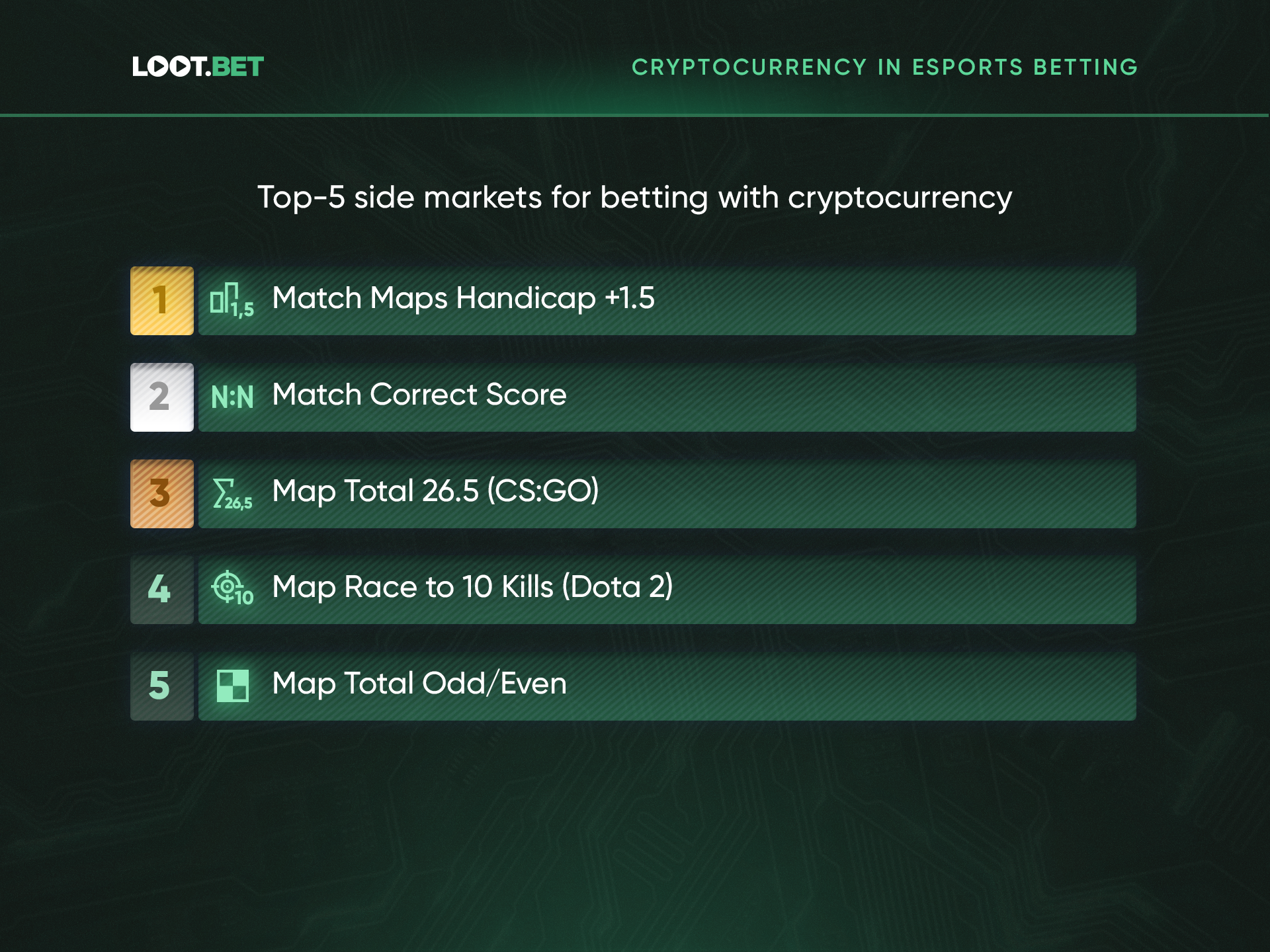 Crypto Esports Betting 5 - Research Reveals Cryptocurrency Owners to Be the Riskiest Esports Bettors