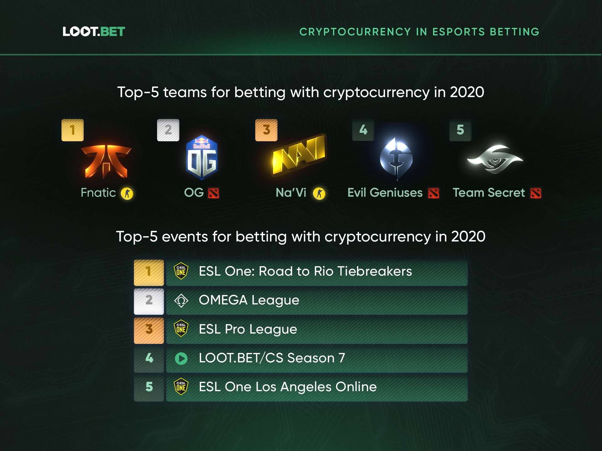 Crypto Esports Betting 6 - Research Reveals Cryptocurrency Owners to Be the Riskiest Esports Bettors