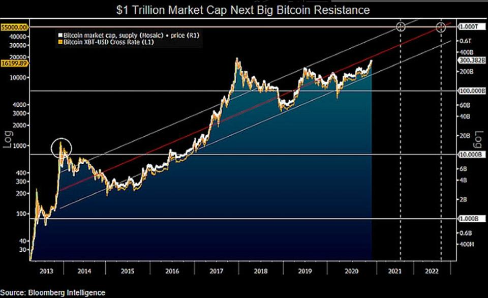 1 trillion - Is Bitcoin on the Way To Become a 1 Trillion Dollar Asset?