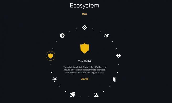 binance3 - Binance Review: Global Cryptocurrency Exchange