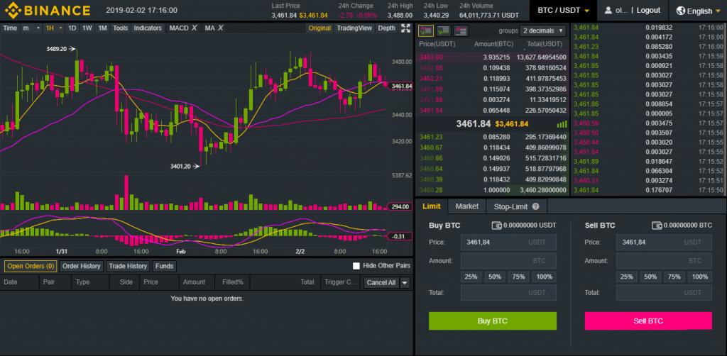 binance6 - Binance Review: Global Cryptocurrency Exchange