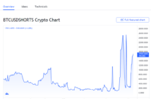 shorts 214x140 - Bitcoin Shorts Surge Again on Bitfinex – Is a Short Squeeze on the Way?