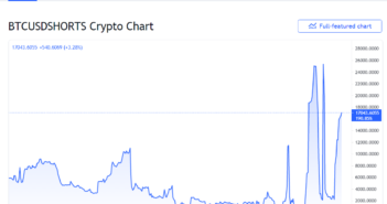 shorts 351x185 - Bitcoin Shorts Surge Again on Bitfinex – Is a Short Squeeze on the Way?