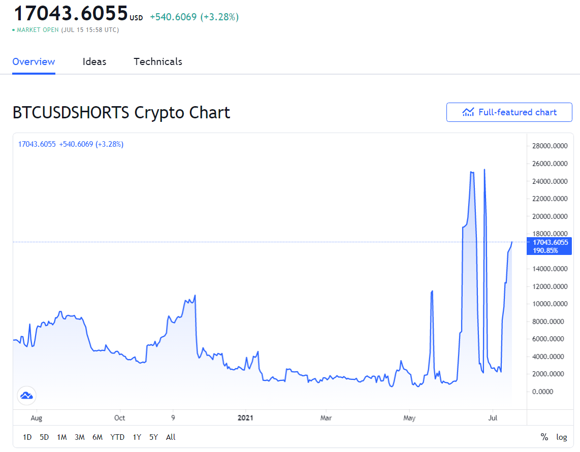 shorts - Bitcoin Shorts Surge Again on Bitfinex – Is a Short Squeeze on the Way?